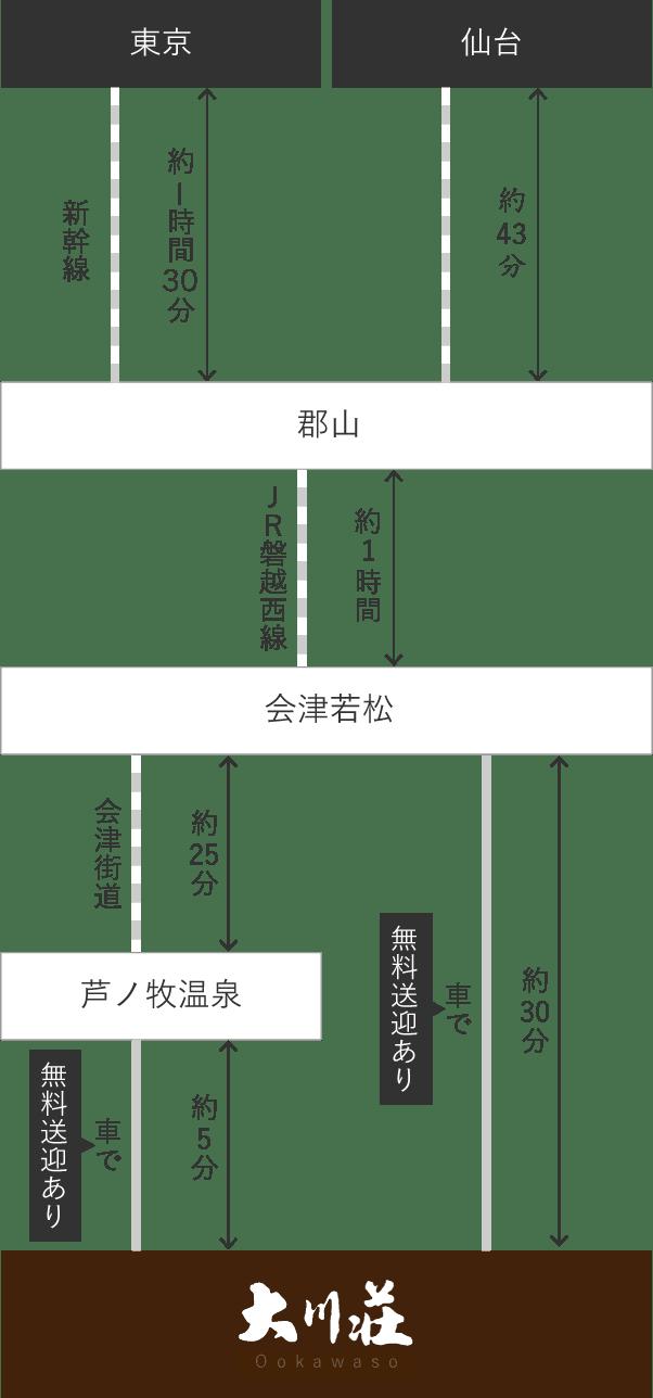 東北新幹線をご利用の場合